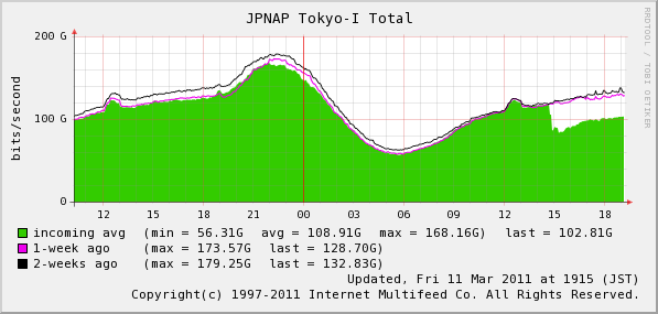 JPNAP showing drop in traffic
